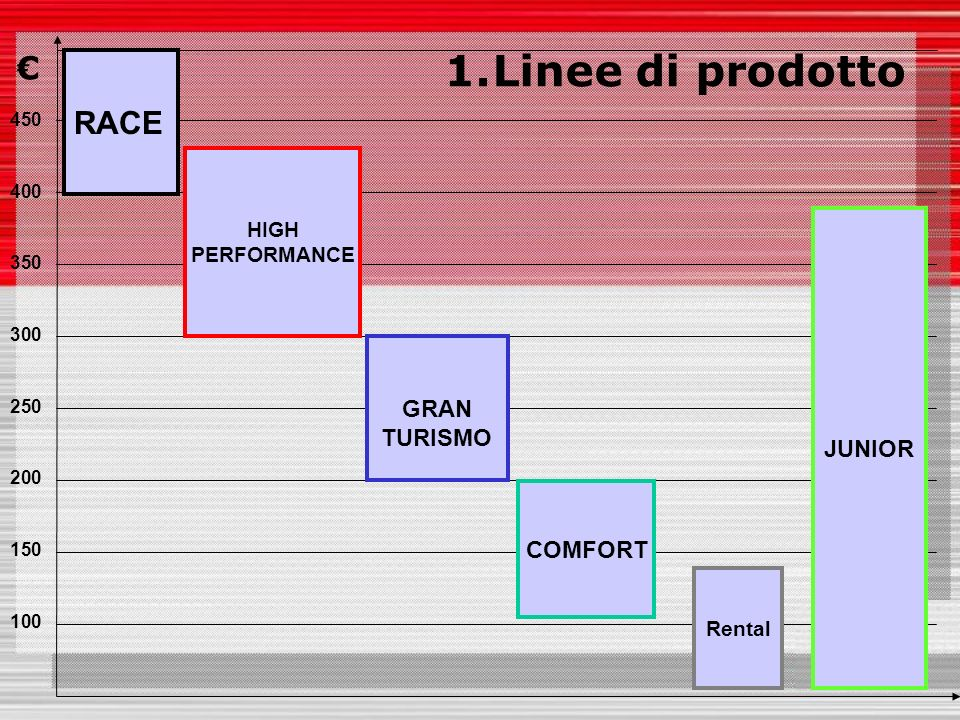 COMFORT GRAN TURISMO 450 400 350 300 250 200 150 100 RACE JUNIOR Rental HIGH PERFORMANCE 1.Linee di prodotto