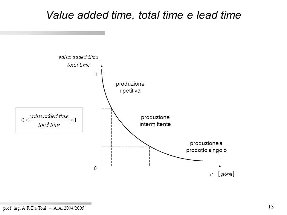 prof. ing. A.F. De Toni – A.A. 2004/2005 13 1 produzione a prodotto singolo produzione intermittente produzione ripetitiva 0 Value added time, total t