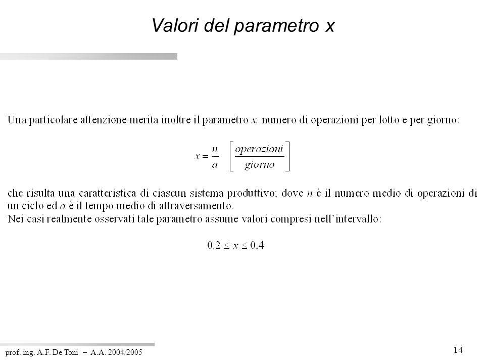 prof. ing. A.F. De Toni – A.A. 2004/2005 14 Valori del parametro x