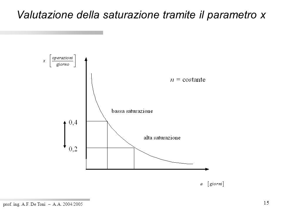 prof. ing. A.F. De Toni – A.A. 2004/2005 15 Valutazione della saturazione tramite il parametro x