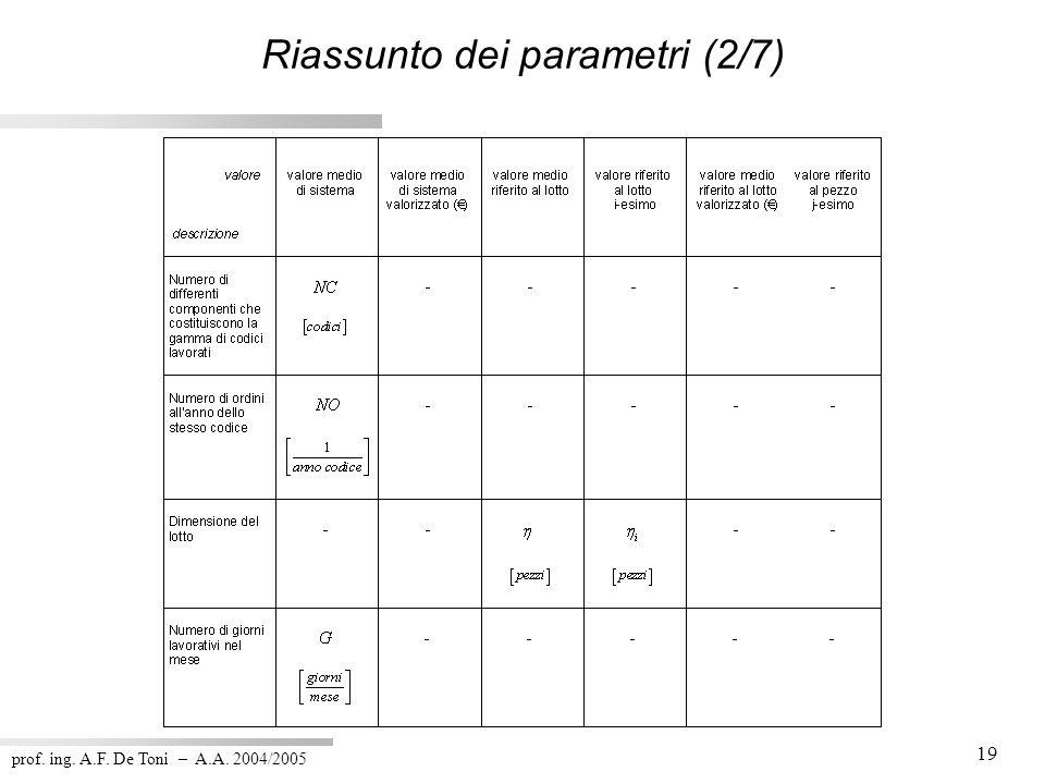 prof. ing. A.F. De Toni – A.A. 2004/2005 19 Riassunto dei parametri (2/7)