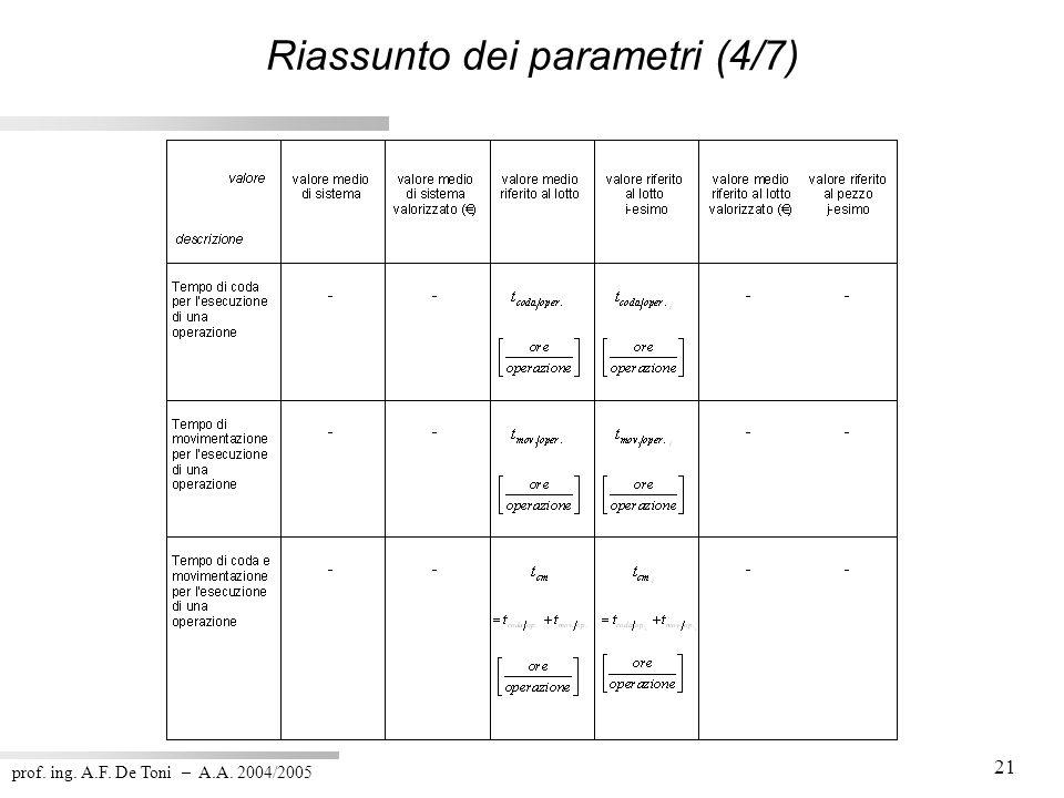prof. ing. A.F. De Toni – A.A. 2004/2005 21 Riassunto dei parametri (4/7)