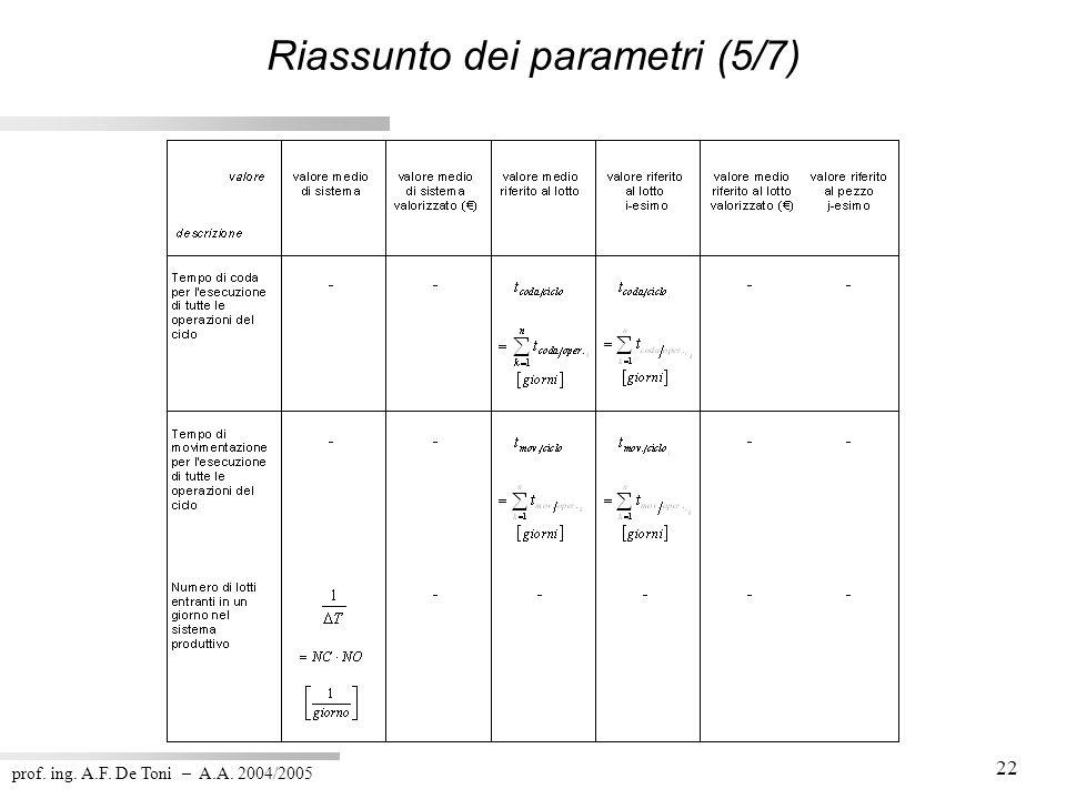 prof. ing. A.F. De Toni – A.A. 2004/2005 22 Riassunto dei parametri (5/7)