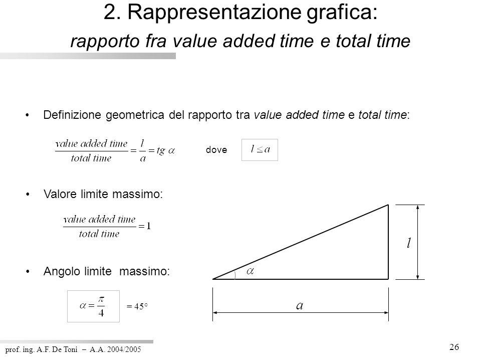 prof. ing. A.F. De Toni – A.A. 2004/2005 26 l a Valore limite massimo: dove Angolo limite massimo: Definizione geometrica del rapporto tra value added