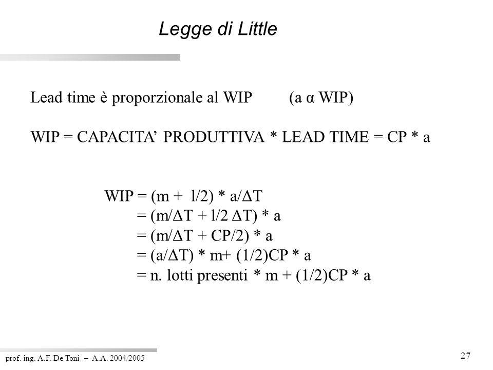 prof. ing. A.F. De Toni – A.A. 2004/2005 27 Legge di Little Lead time è proporzionale al WIP (a α WIP) WIP = CAPACITA PRODUTTIVA * LEAD TIME = CP * a