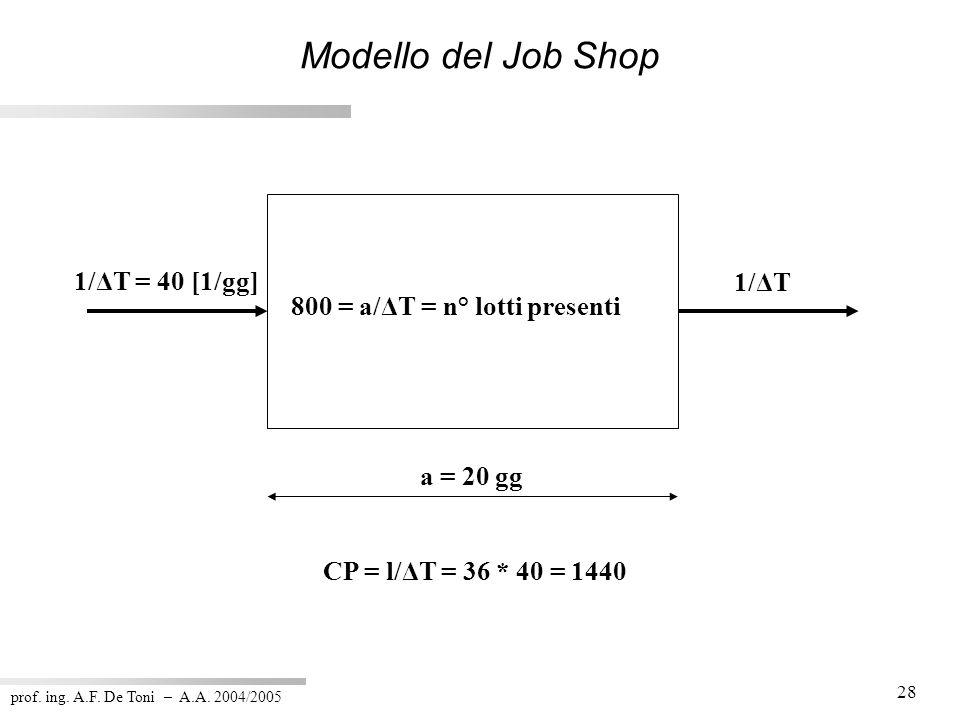 prof. ing. A.F. De Toni – A.A. 2004/2005 28 Modello del Job Shop 800 = a/ΔT = n° lotti presenti 1/ΔT = 40 [1/gg] 1/ΔT a = 20 gg CP = l/ΔT = 36 * 40 =
