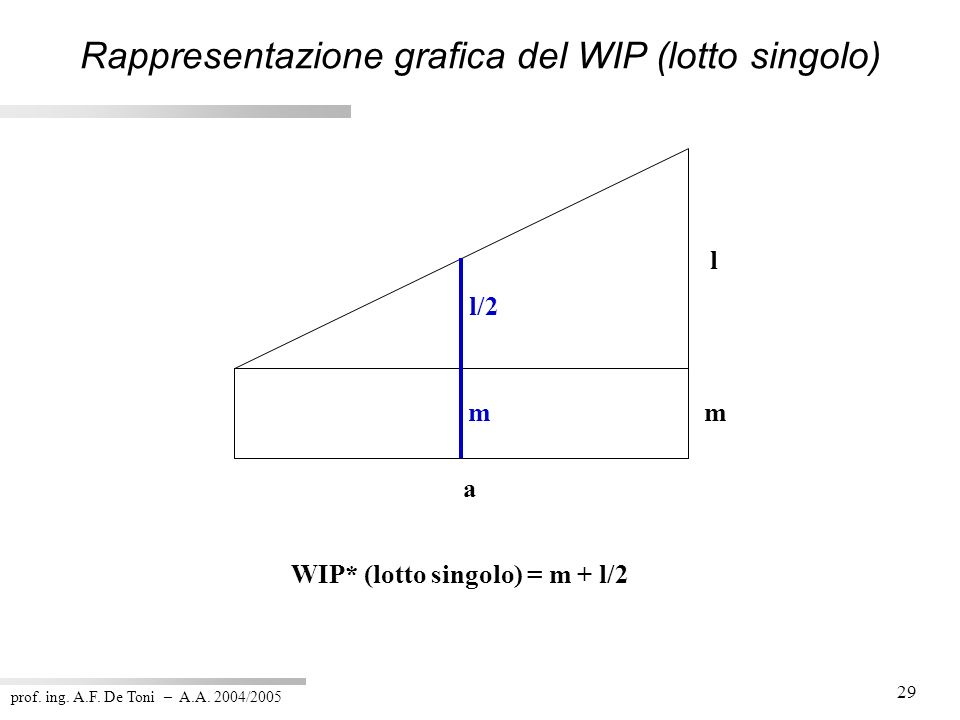 prof. ing. A.F. De Toni – A.A. 2004/2005 29 Rappresentazione grafica del WIP (lotto singolo) l m a WIP* (lotto singolo) = m + l/2 l/2 m