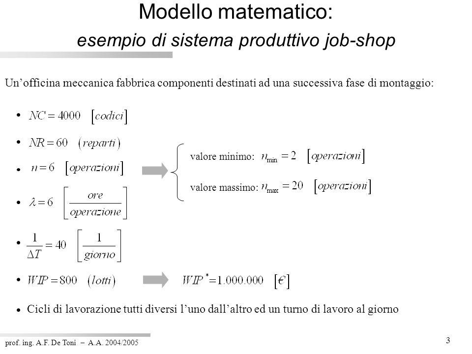 prof. ing. A.F. De Toni – A.A. 2004/2005 3 Modello matematico: esempio di sistema produttivo job-shop Unofficina meccanica fabbrica componenti destina