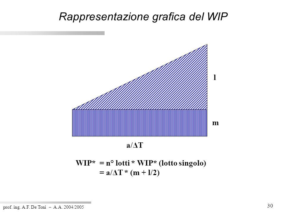 prof. ing. A.F. De Toni – A.A. 2004/2005 30 Rappresentazione grafica del WIP l m a/ΔT WIP* = n° lotti * WIP* (lotto singolo) = a/ΔT * (m + l/2)