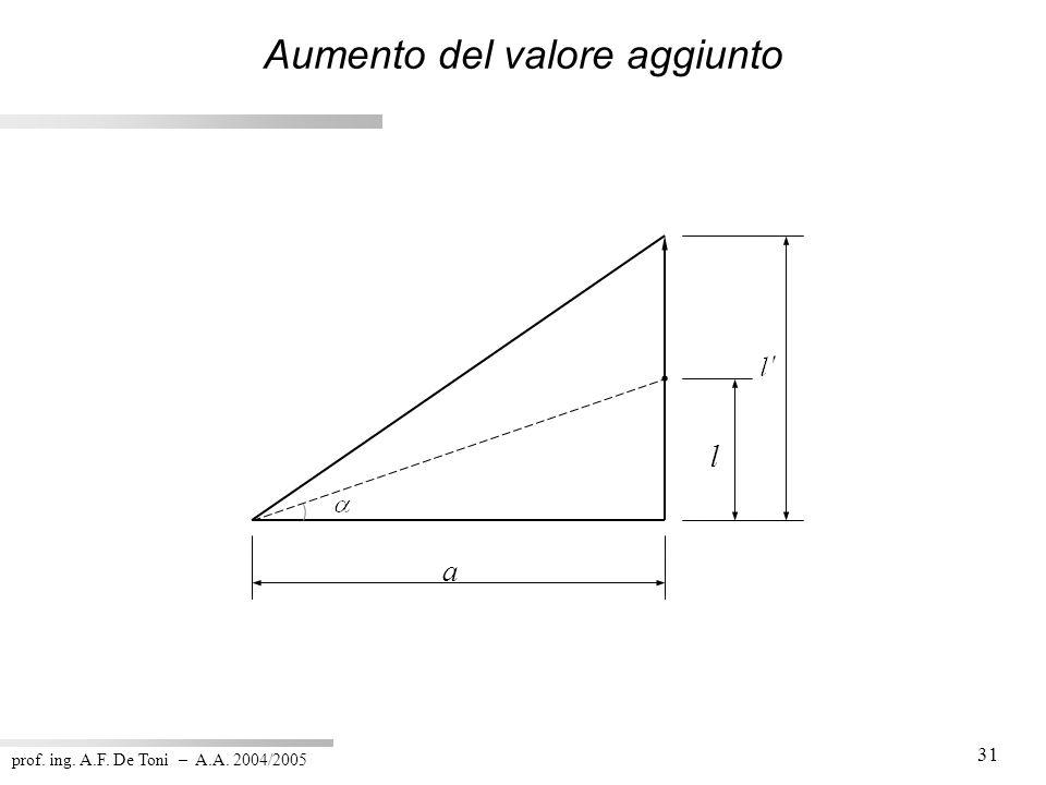 prof. ing. A.F. De Toni – A.A. 2004/2005 31 a l Aumento del valore aggiunto