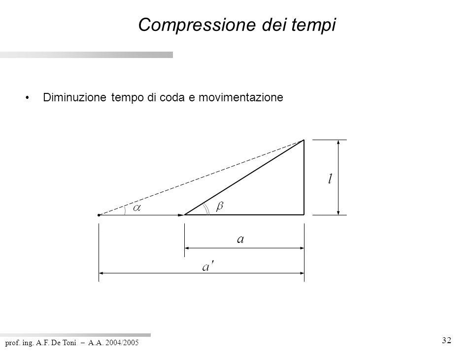 prof. ing. A.F. De Toni – A.A. 2004/2005 32 Diminuzione tempo di coda e movimentazione l a Compressione dei tempi