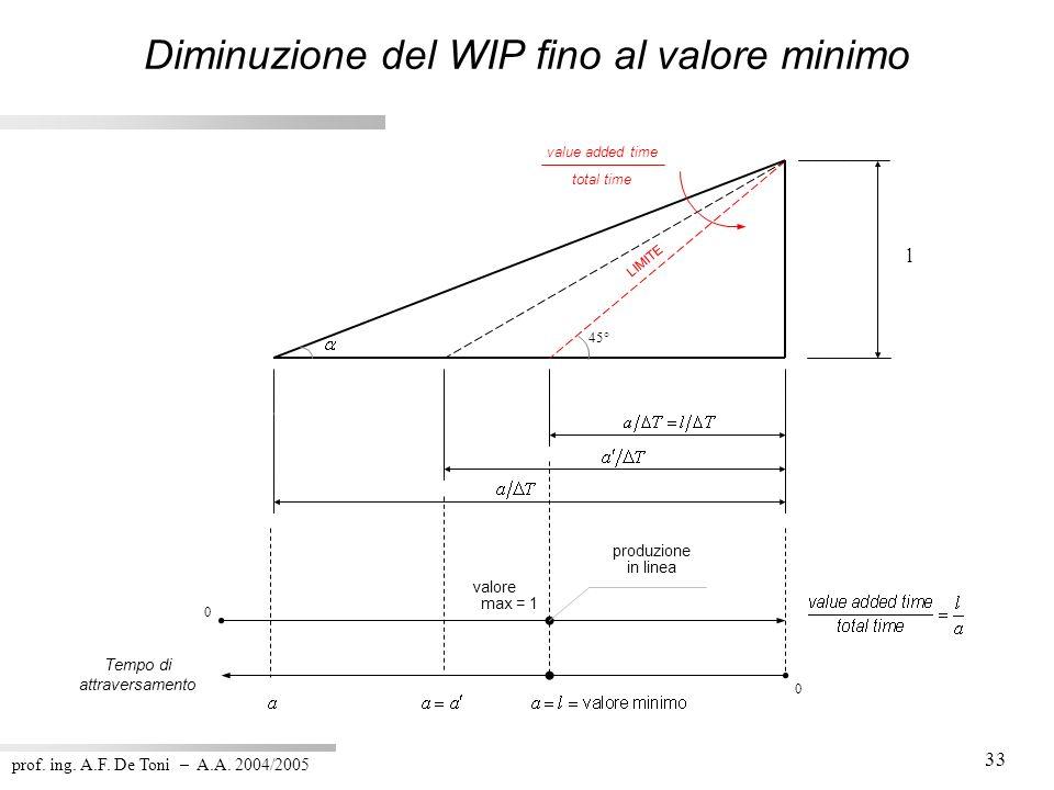 prof. ing. A.F. De Toni – A.A. 2004/2005 33 Diminuzione del WIP fino al valore minimo valore max = 1 0 45° produzione in linea 0 Tempo di attraversame