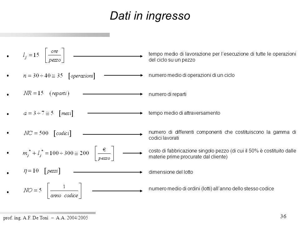prof. ing. A.F. De Toni – A.A. 2004/2005 36 Dati in ingresso tempo medio di lavorazione per lesecuzione di tutte le operazioni del ciclo su un pezzo n