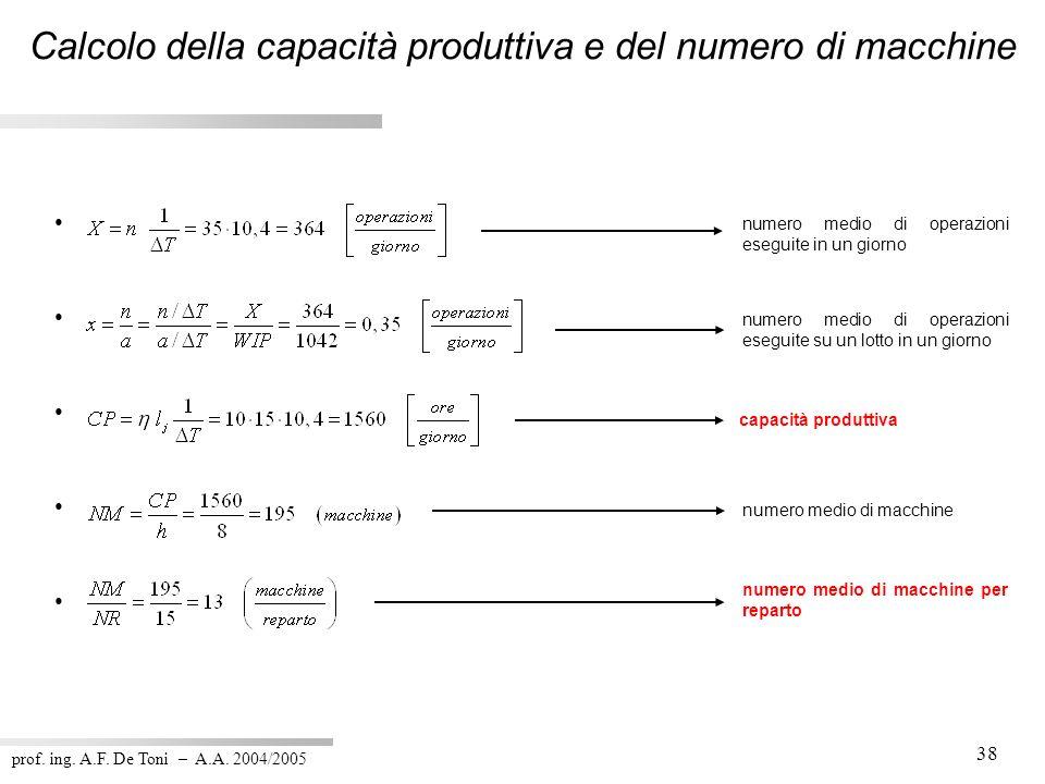 prof. ing. A.F. De Toni – A.A. 2004/2005 38 capacità produttiva numero medio di macchine numero medio di macchine per reparto numero medio di operazio