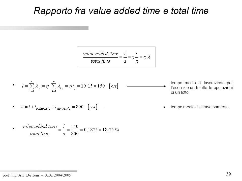 prof. ing. A.F. De Toni – A.A. 2004/2005 39 tempo medio di lavorazione per lesecuzione di tutte le operazioni di un lotto tempo medio di attraversamen