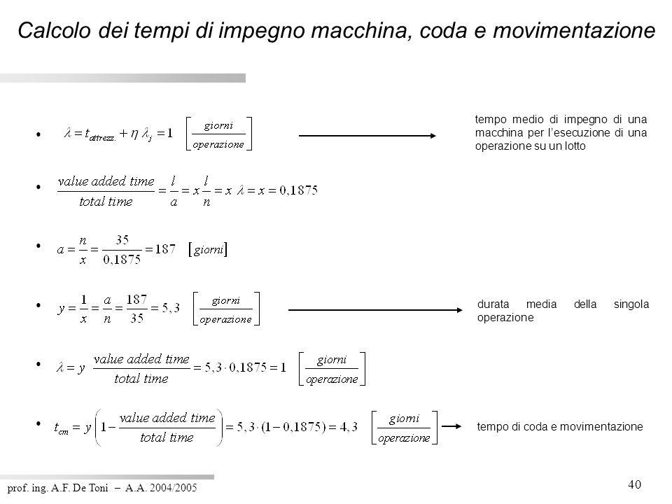 prof. ing. A.F. De Toni – A.A. 2004/2005 40 d durata media della singola operazione tempo di coda e movimentazione tempo medio di impegno di una macch