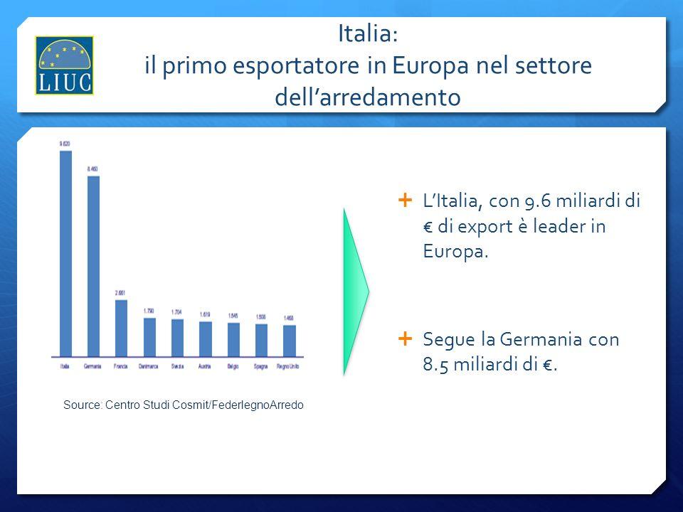Lombardia prima nelle esportazioni, Veneto primo nelloccupazione Il 25% del totale delle esportazioni rilevato da LegnoArredo deriva dalle aziende lombarde Veneto e Lombardia rappresentano il 40% del totale sistema LegnoArredo Source: Centro Studi Cosmit/FederlegnoArredo