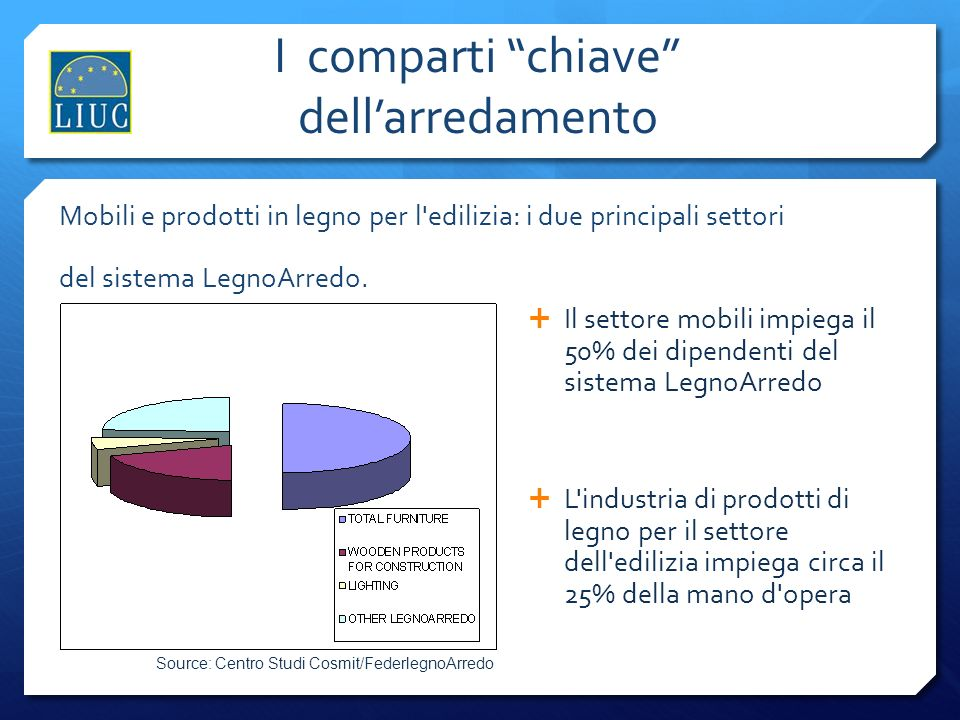 Un focus sulla Brianza La Brianza nei primi 3 mesi del 2011 esporta in arredamento oltre 220 milioni di Euro, vale a dire l11,4% del totale nazionale, facendo registrare +6,5% rispetto al trimestre dello scorso anno.