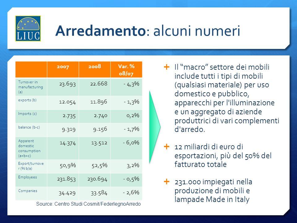 Legno: alcuni numeri 20072008Var % 08/07 Turnover in manufacturin g (a) 16.07614.865- 7,5% exports (b) 1.6601.542- 7,1% Imports (c) 4.7404.093- 13,6% balance (b-c) - 3.080- 2.55117,2% Apparent domestic consumption (a+b+c) 19.15617.416- 9,1% Export/turnov er (% b/a) 10,3%10,4%0,5% Employees 179.023177.770- 0,7% Companies 43.04241.751- 3,0% Source: Centro Studi Cosmit/FederlegnoArredo Industria macrodel legno : include le prime fasi del lavoro, tutte le produzioni collegate alla costruzione ed alla finitura dinterni (porte, finestre, parquet, ecc.), tutti i materiali (compensato, pannelli, ecc.), tutti i prodotti semilavorati e componenti per l industria del Mobile.