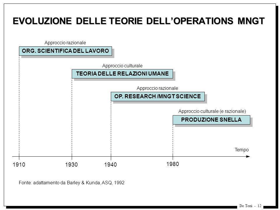 De Toni - 12 EVOLUZIONE DELLE TEORIE DELLOPERATIONS MNGT 1910 1980 ORG. SCIENTIFICA DEL LAVORO TEORIA DELLE RELAZIONI UMANE 1930 OP. RESEARCH /MNGT SC