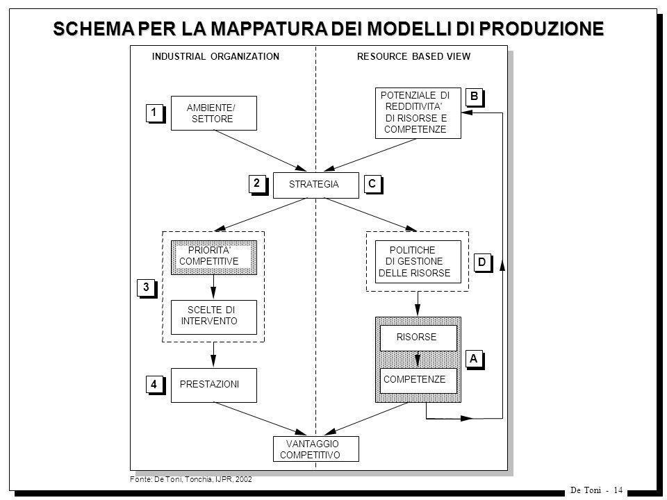De Toni - 14 SCHEMA PER LA MAPPATURA DEI MODELLI DI PRODUZIONE Fonte: De Toni, Tonchia, IJPR, 2002 STRATEGIA PRIORITA' COMPETITIVE POLITICHE DI GESTIO