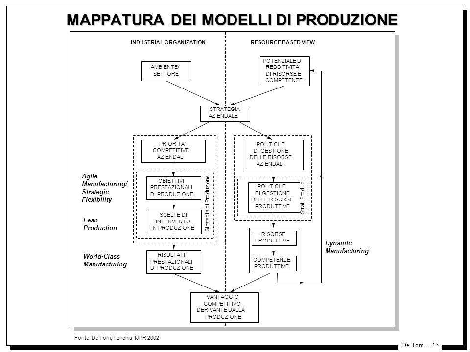 De Toni - 15 MAPPATURA DEI MODELLI DI PRODUZIONE Fonte: De Toni, Tonchia, IJPR 2002 INDUSTRIAL ORGANIZATIONRESOURCE BASED VIEW POTENZIALE DI REDDITIVI