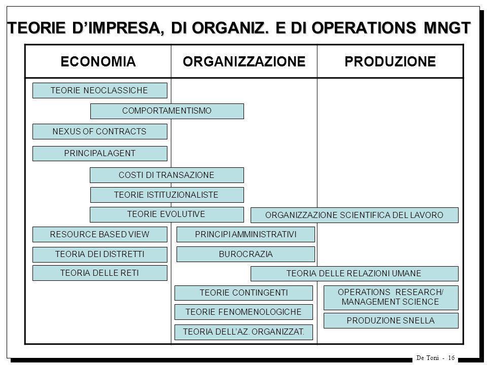 De Toni - 16 TEORIE DIMPRESA, DI ORGANIZ. E DI OPERATIONS MNGT ECONOMIAORGANIZZAZIONEPRODUZIONE COMPORTAMENTISMO TEORIE EVOLUTIVE COSTI DI TRANSAZIONE