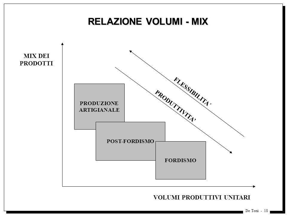De Toni - 18 RELAZIONE VOLUMI - MIX PRODUZIONE ARTIGIANALE POST-FORDISMO FORDISMO MIX DEI PRODOTTI PRODUTTIVITA FLESSIBILITA VOLUMI PRODUTTIVI UNITARI
