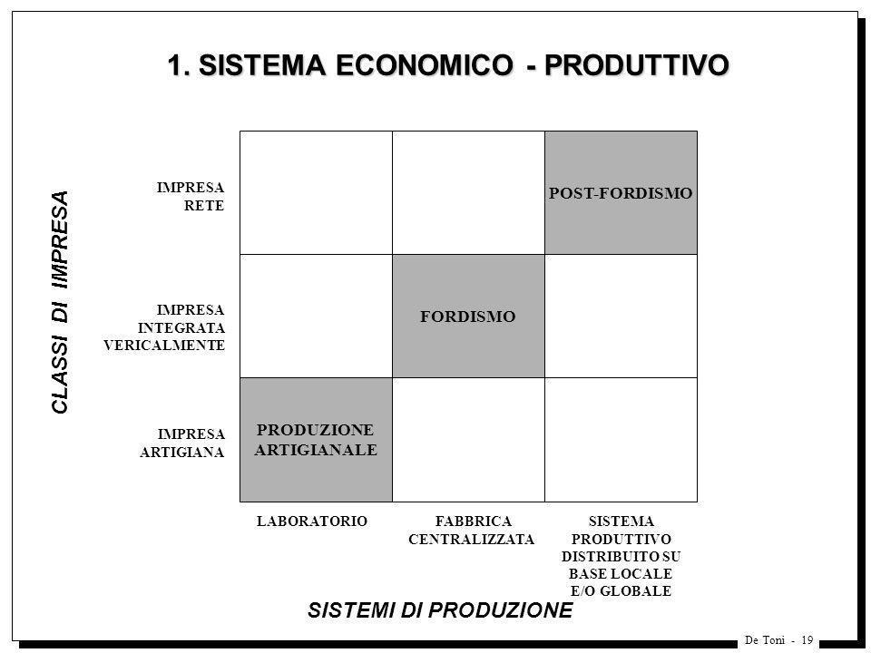 De Toni - 19 1. SISTEMA ECONOMICO - PRODUTTIVO POST-FORDISMO FORDISMO PRODUZIONE ARTIGIANALE IMPRESA RETE IMPRESA INTEGRATA VERICALMENTE IMPRESA ARTIG