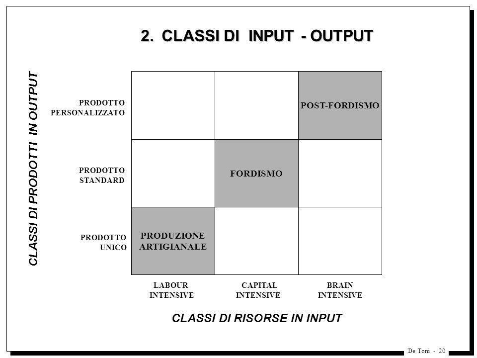 De Toni - 20 2. CLASSI DI INPUT - OUTPUT 2. CLASSI DI INPUT - OUTPUT POST-FORDISMO FORDISMO PRODUZIONE ARTIGIANALE PRODOTTO PERSONALIZZATO PRODOTTO ST