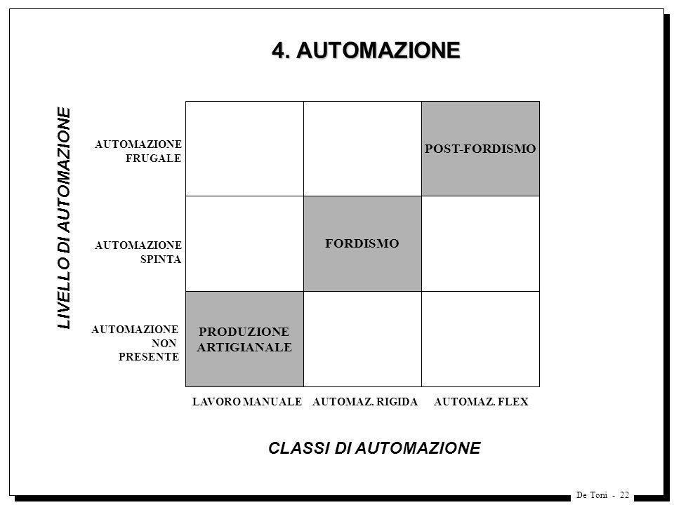 De Toni - 22 4. AUTOMAZIONE POST-FORDISMO FORDISMO PRODUZIONE ARTIGIANALE AUTOMAZIONE FRUGALE AUTOMAZIONE SPINTA AUTOMAZIONE NON PRESENTE LAVORO MANUA