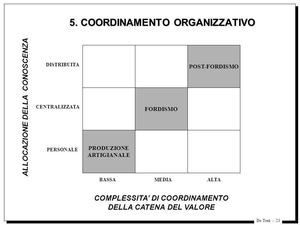 De Toni - 23 5. COORDINAMENTO ORGANIZZATIVO 5. COORDINAMENTO ORGANIZZATIVO POST-FORDISMO FORDISMO PRODUZIONE ARTIGIANALE DISTRIBUITA CENTRALIZZATA PER