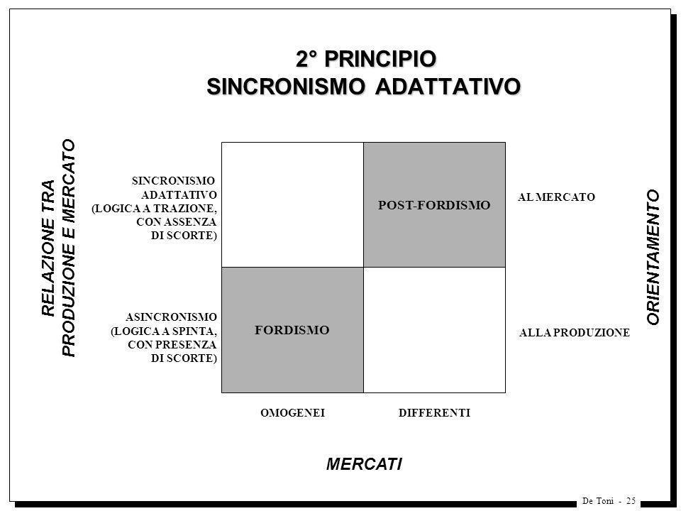 De Toni - 25 2° PRINCIPIO SINCRONISMO ADATTATIVO 2° PRINCIPIO SINCRONISMO ADATTATIVO FORDISMO OMOGENEI MERCATI RELAZIONE TRA PRODUZIONE E MERCATO POST