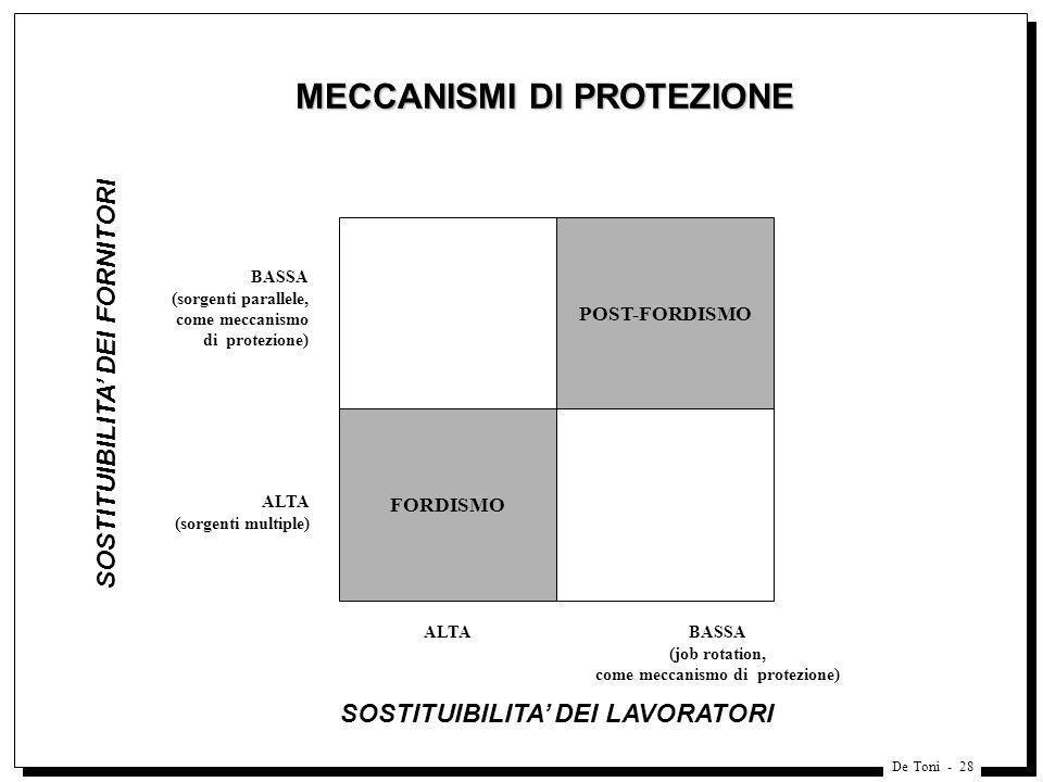 De Toni - 28 MECCANISMI DI PROTEZIONE MECCANISMI DI PROTEZIONE FORDISMO ALTA SOSTITUIBILITA DEI LAVORATORI POST-FORDISMO BASSA (job rotation, come mec