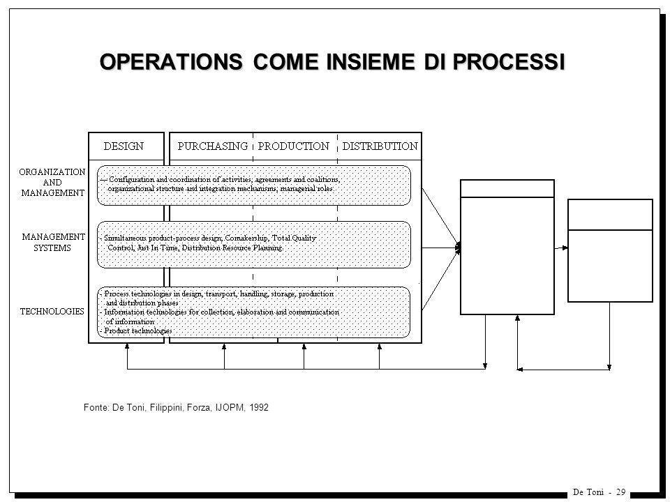 De Toni - 29 OPERATIONS COME INSIEME DI PROCESSI Fonte: De Toni, Filippini, Forza, IJOPM, 1992