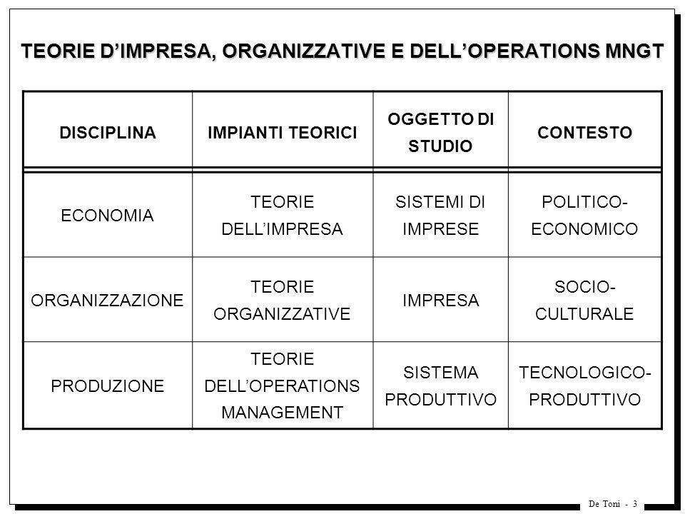 De Toni - 14 SCHEMA PER LA MAPPATURA DEI MODELLI DI PRODUZIONE Fonte: De Toni, Tonchia, IJPR, 2002 STRATEGIA PRIORITA COMPETITIVE POLITICHE DI GESTIONE DELLE RISORSE SCELTE DI INTERVENTO PRESTAZIONI RISORSE COMPETENZE 123 INDUSTRIAL ORGANIZATIONRESOURCE BASED VIEW POTENZIALE DI REDDITIVITA DI RISORSE E COMPETENZE VANTAGGIO COMPETITIVO AMBIENTE/ SETTORE 4A B CD
