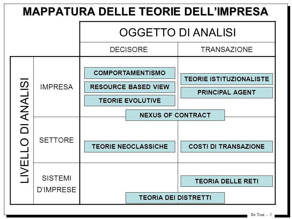 De Toni - 5 MAPPATURA DELLE TEORIE DELLIMPRESA OGGETTO DI ANALISI DECISORETRANSAZIONE IMPRESA SETTORE SISTEMI DIMPRESE LIVELLO DI ANALISI COMPORTAMENT