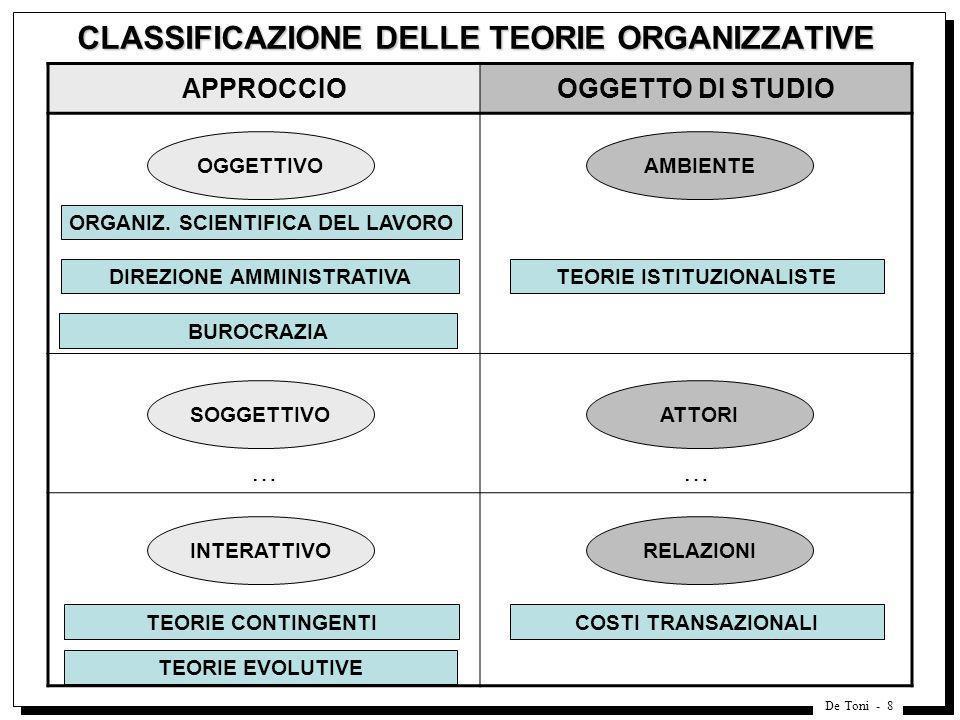 De Toni - 8 CLASSIFICAZIONE DELLE TEORIE ORGANIZZATIVE APPROCCIOOGGETTO DI STUDIO …… ORGANIZ. SCIENTIFICA DEL LAVORO DIREZIONE AMMINISTRATIVA BUROCRAZ
