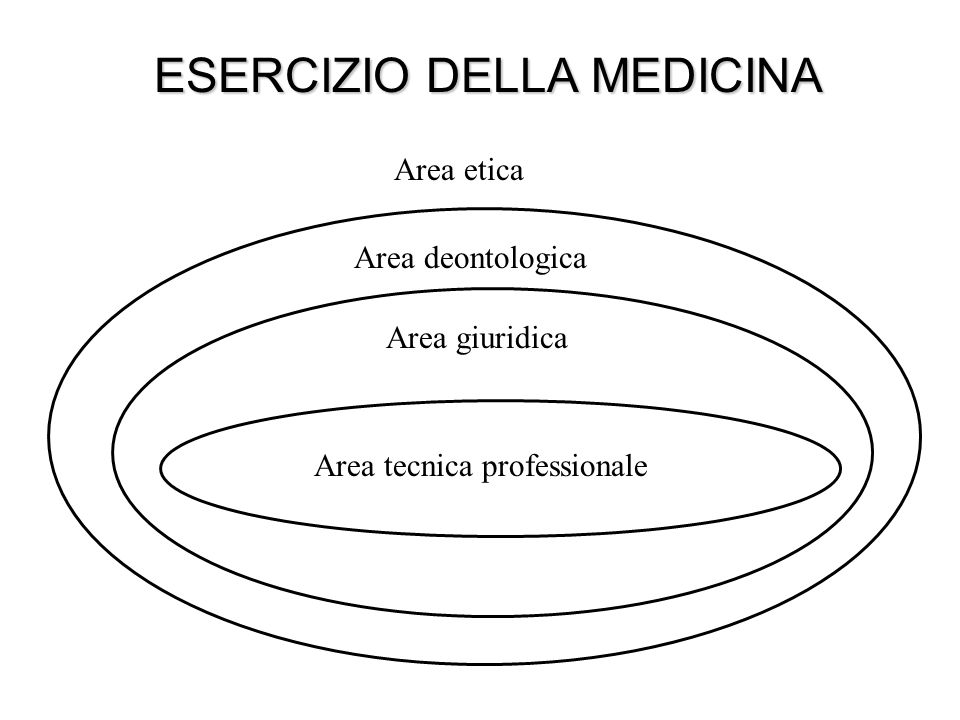 ESERCIZIO DELLA MEDICINA Area etica Area deontologica Area giuridica Area tecnica professionale