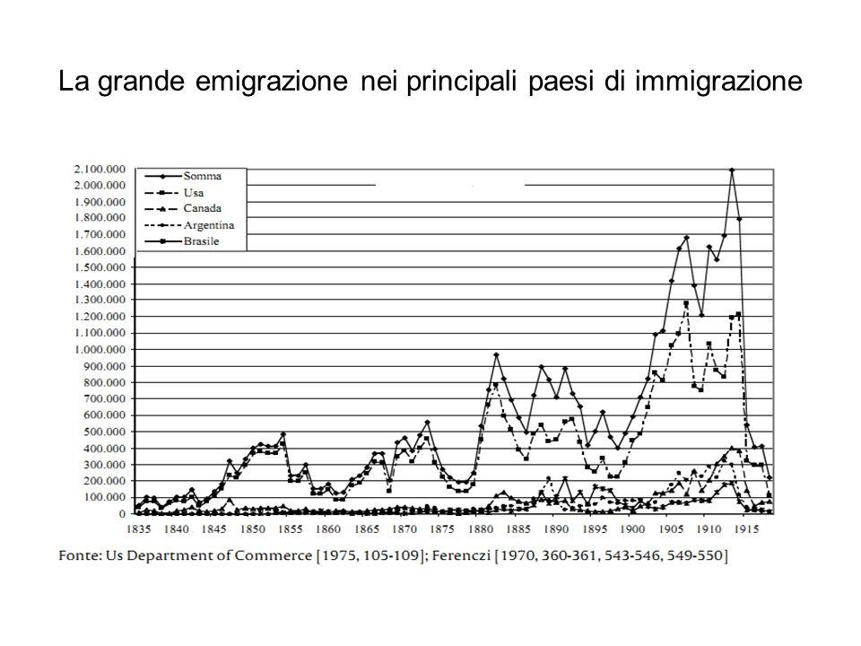 La grande emigrazione nei principali paesi di immigrazione