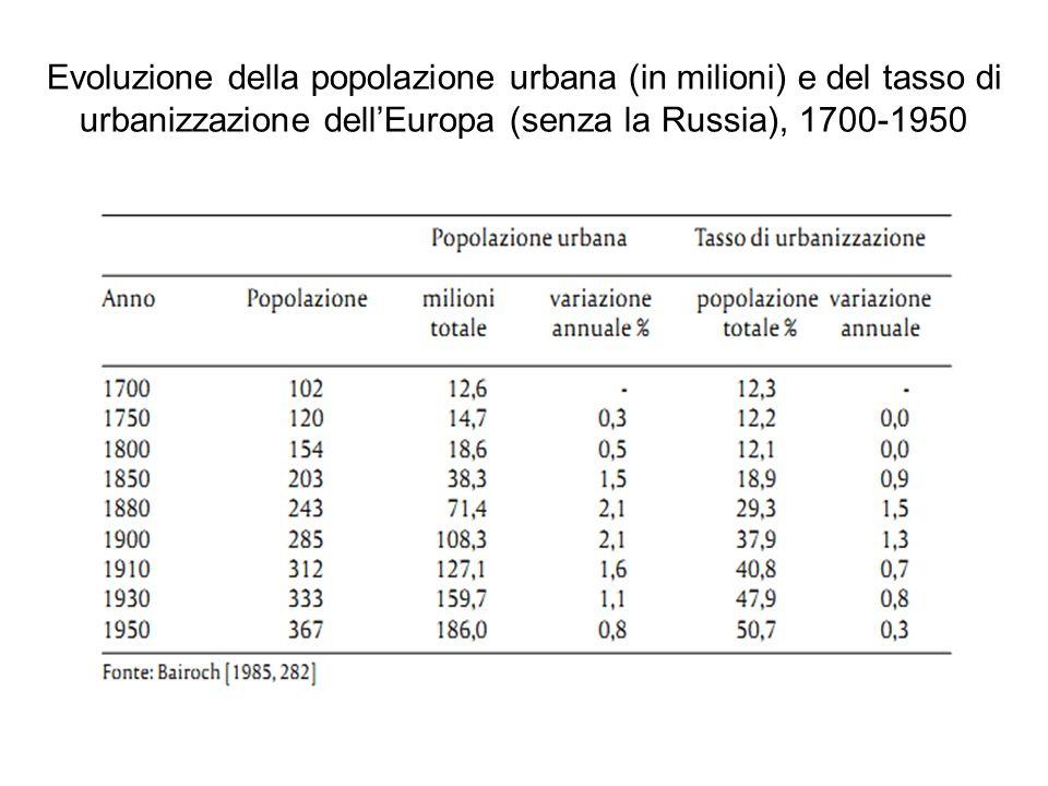 Evoluzione della popolazione urbana (in milioni) e del tasso di urbanizzazione dellEuropa (senza la Russia), 1700-1950