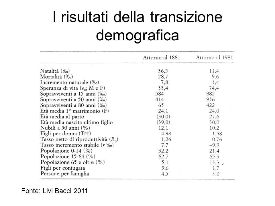 I risultati della transizione demografica Fonte: Livi Bacci 2011