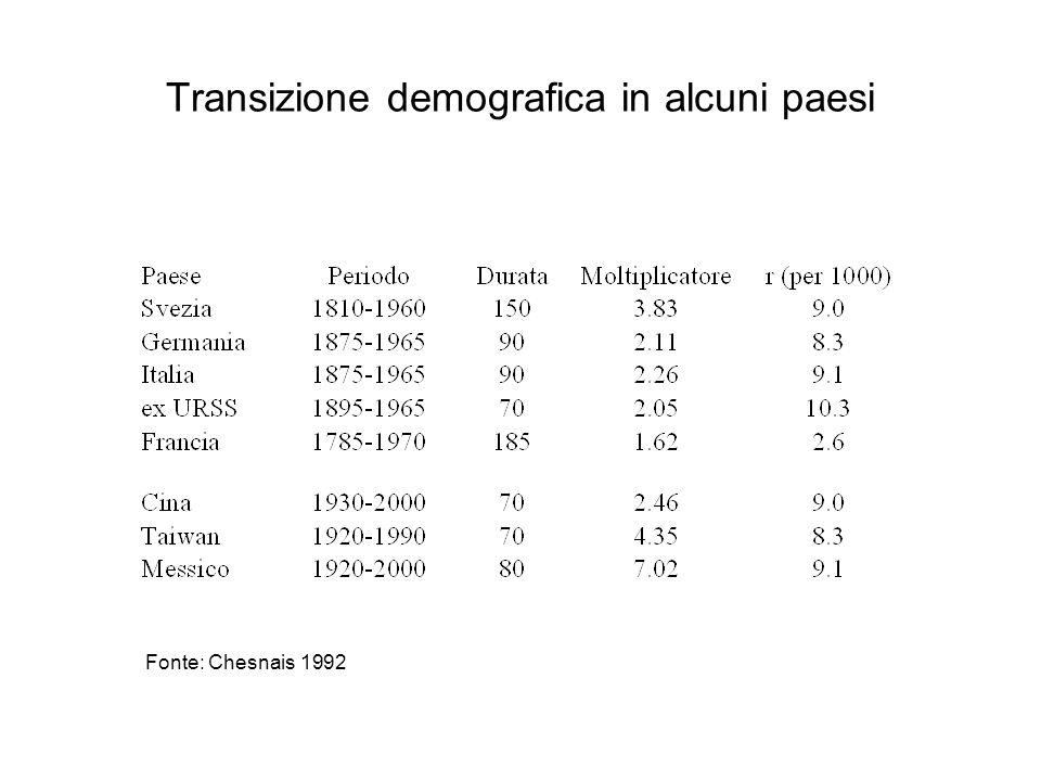 Transizione demografica in alcuni paesi Fonte: Chesnais 1992