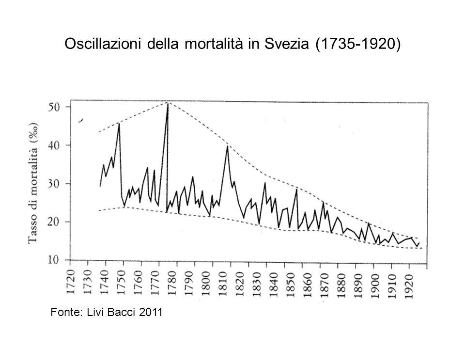 Oscillazioni della mortalità in Svezia (1735-1920) Fonte: Livi Bacci 2011
