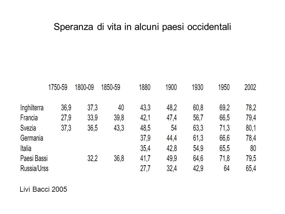 Speranza di vita in alcuni paesi occidentali Livi Bacci 2005