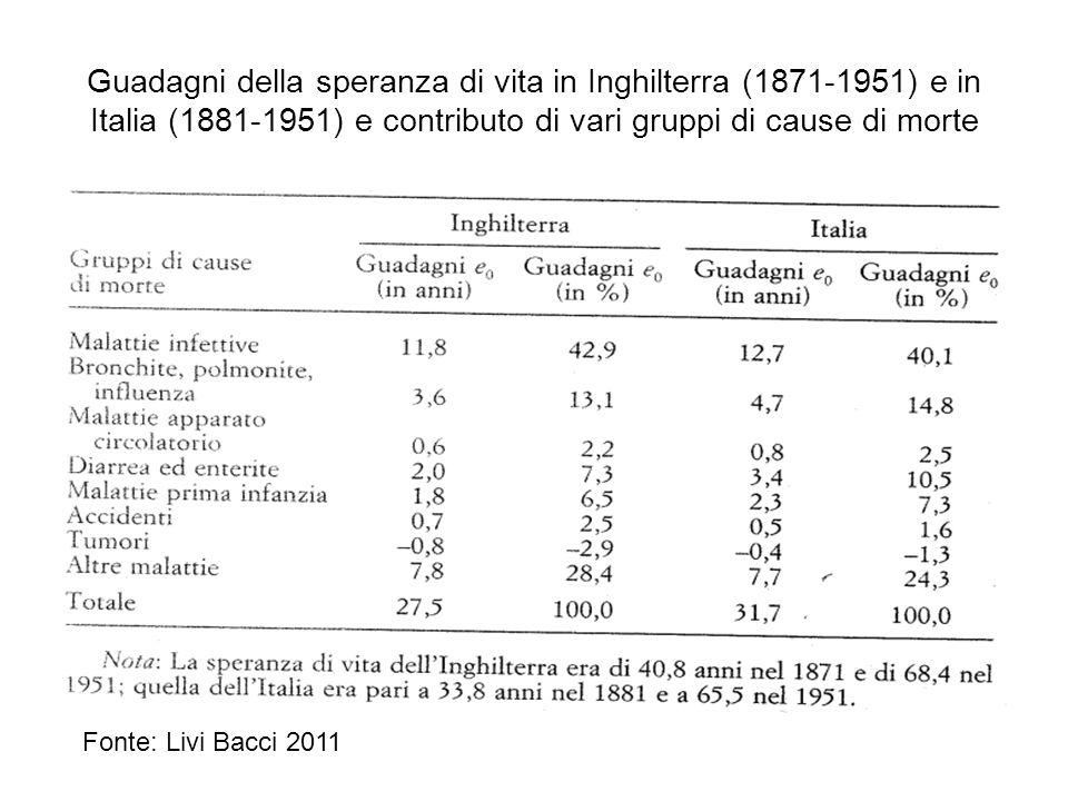 Guadagni della speranza di vita in Inghilterra (1871-1951) e in Italia (1881-1951) e contributo di vari gruppi di cause di morte Fonte: Livi Bacci 201