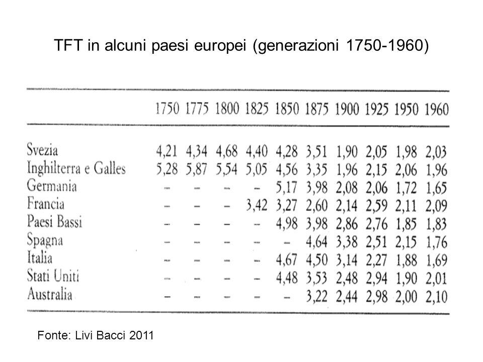 TFT in alcuni paesi europei (generazioni 1750-1960) Fonte: Livi Bacci 2011