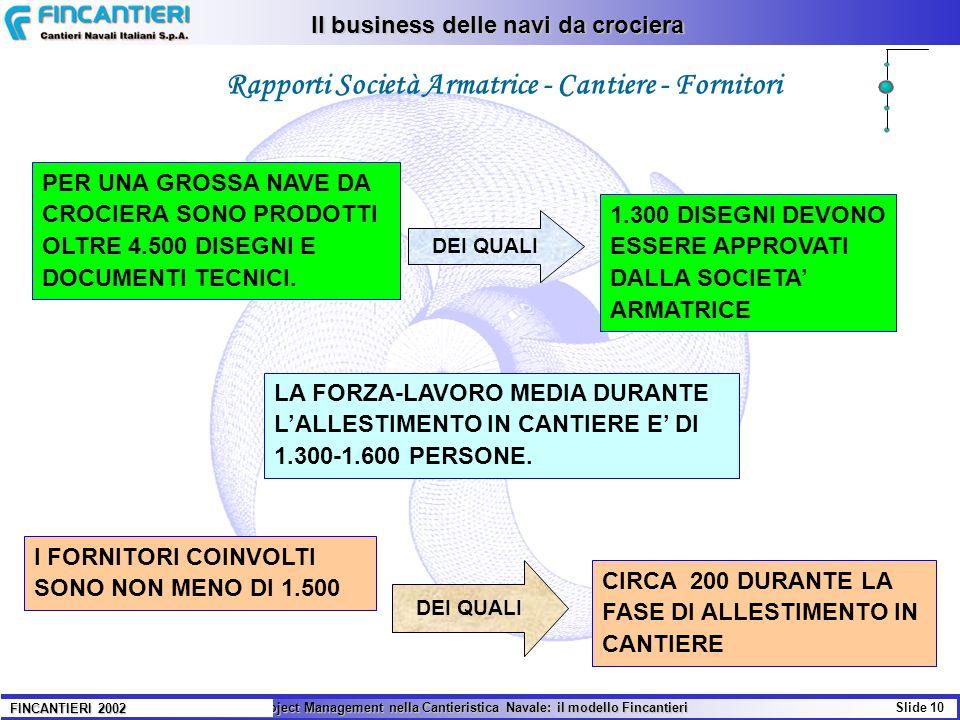 Il Project Management nella Cantieristica Navale: il modello Fincantieri Slide 10 FINCANTIERI 2002 Rapporti Società Armatrice - Cantiere - Fornitori P
