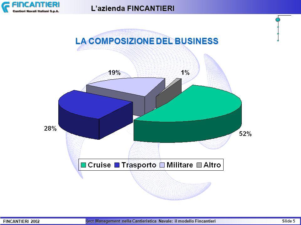 Il Project Management nella Cantieristica Navale: il modello Fincantieri Slide 5 FINCANTIERI 2002 Lazienda FINCANTIERI LA COMPOSIZIONE DEL BUSINESS