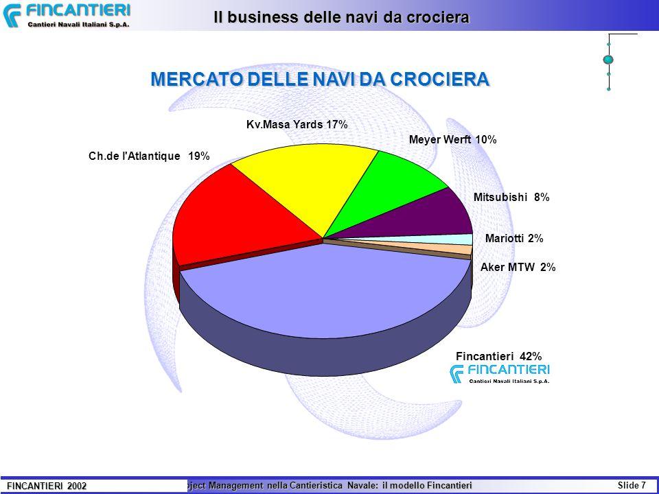 Il Project Management nella Cantieristica Navale: il modello Fincantieri Slide 7 FINCANTIERI 2002 MERCATO DELLE NAVI DA CROCIERA Il business delle nav